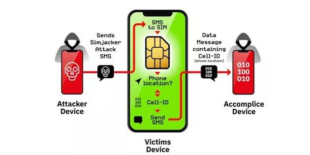SIM kartınız izleniyor olabilir