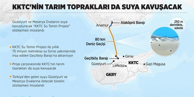 'KKTC Su Temin Projesi' sözleşmesi Ankara'da imzalandı