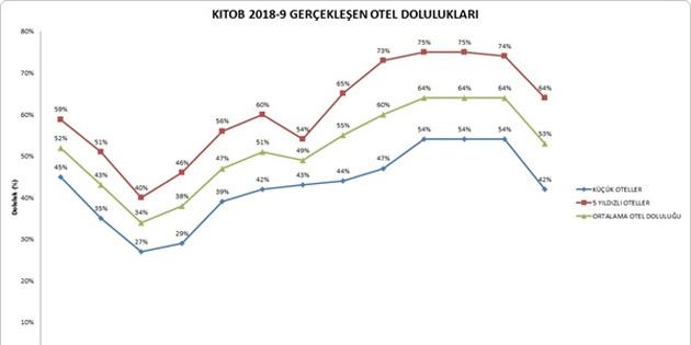 Kıbrıs Türk Otelciler Birliği'ne üye otellerin doluluk oranları düştü