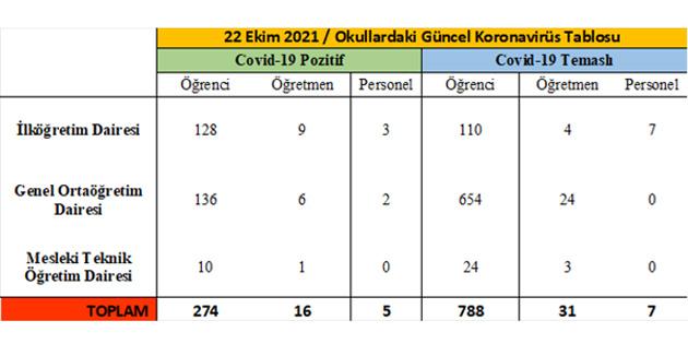 22 Ekim itibarıyla 274 öğrenci 16 öğretmen ve 5 personel pozitif