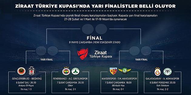 Ziraat Türkiye Kupası'nda yarı finalistler belli oluyor