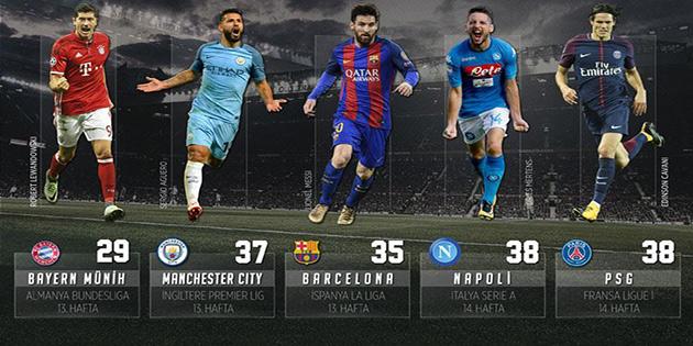Manchester City Premier Lig rekoru kırdı