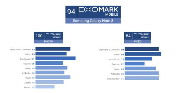 Galaxy Note 8, DxOmark'da iPhone 8 Plus ile Aynı Puanı Aldı!